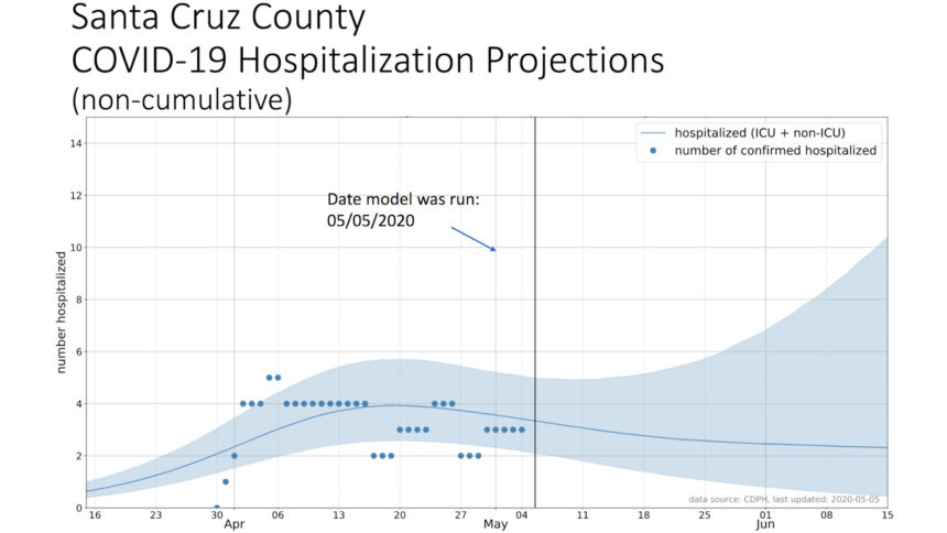 Santa Cruz County hospital projections